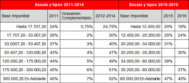 Reforma2015_graf01