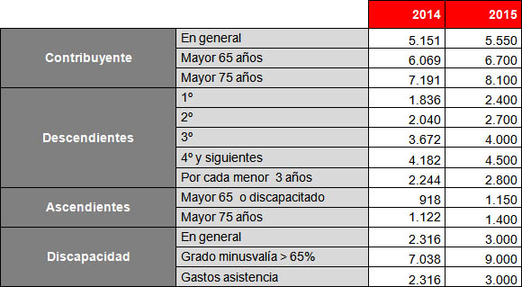 Reforma2015_graf02