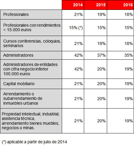 Reforma2015_graf03