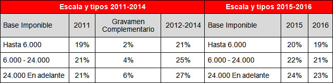Reforma2015_graf04